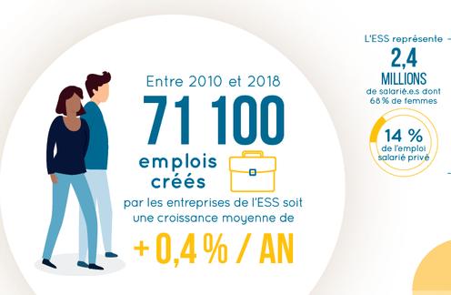 Publication de la note d'analyse de la conjoncture de l'emploi dans l'ESS entre 2010 et 2018